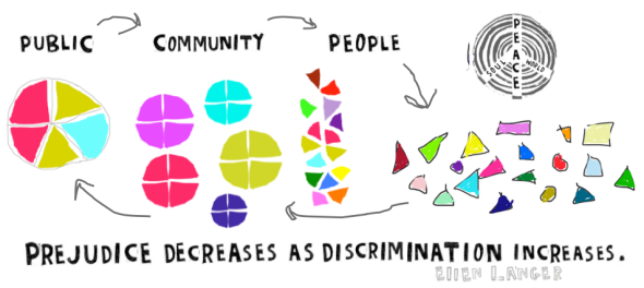 prejudice decreases graphic with arrows