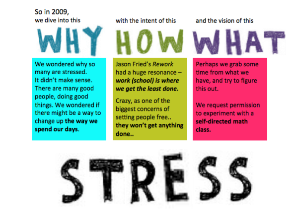 share stress why