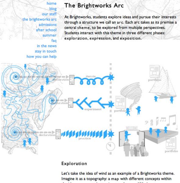 brightworks arc
