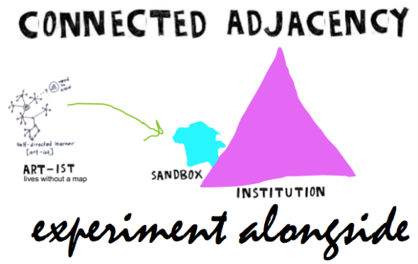 connected adj graphic