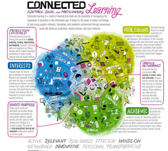 connected learning graphic