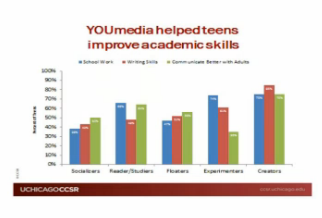improved skills youmedia