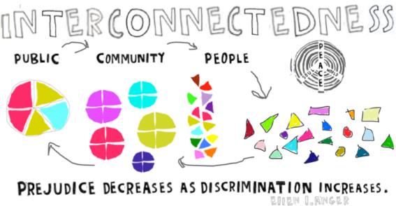 interconnectedness prejudice graphic
