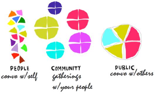 people community public