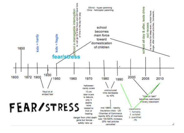 deck fear and stress timeline