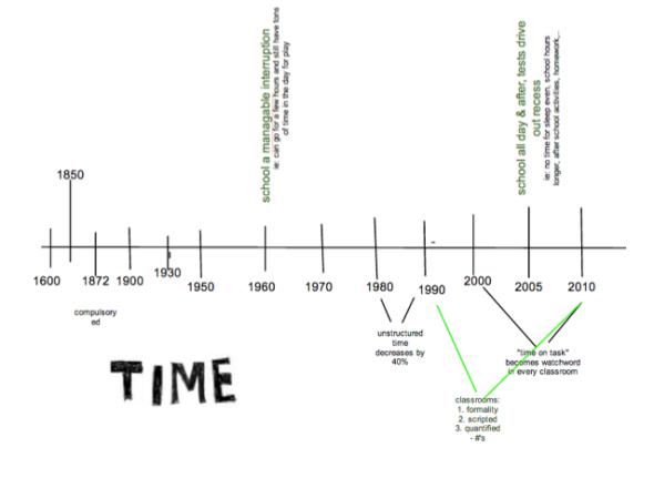 deck time timeline