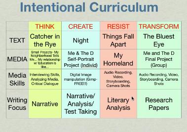 intentional curriculum