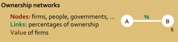 ownership networks
