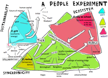 a people experiment detailed graphic