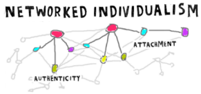 networked individuaism graphic