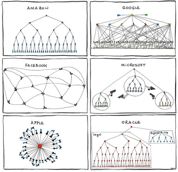 organizational charts of 6 tech companie