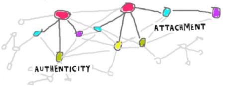 rhizomatic network
