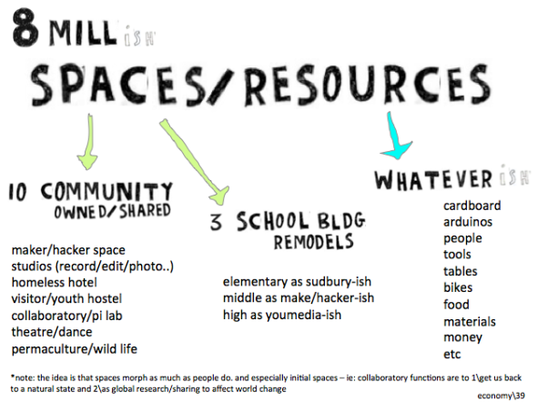 spaces resources on ibp