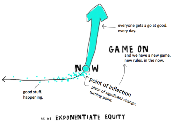 exponentiate equity graph
