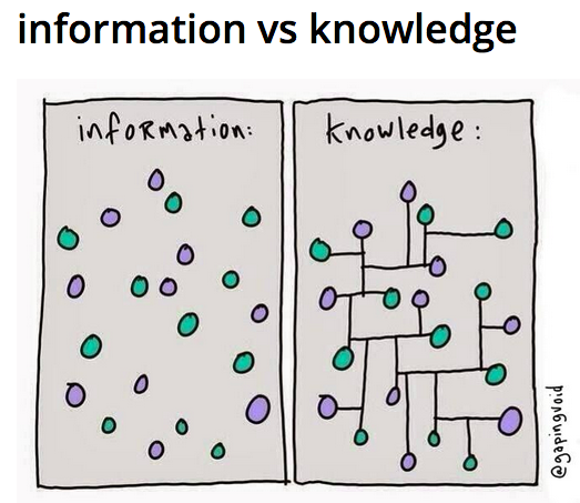 info vs knowledge