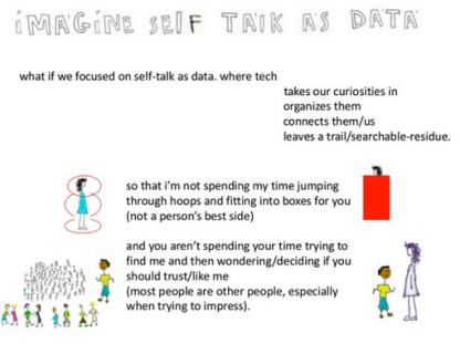 self talk as data graphic