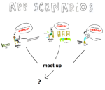 app scenarios graphic